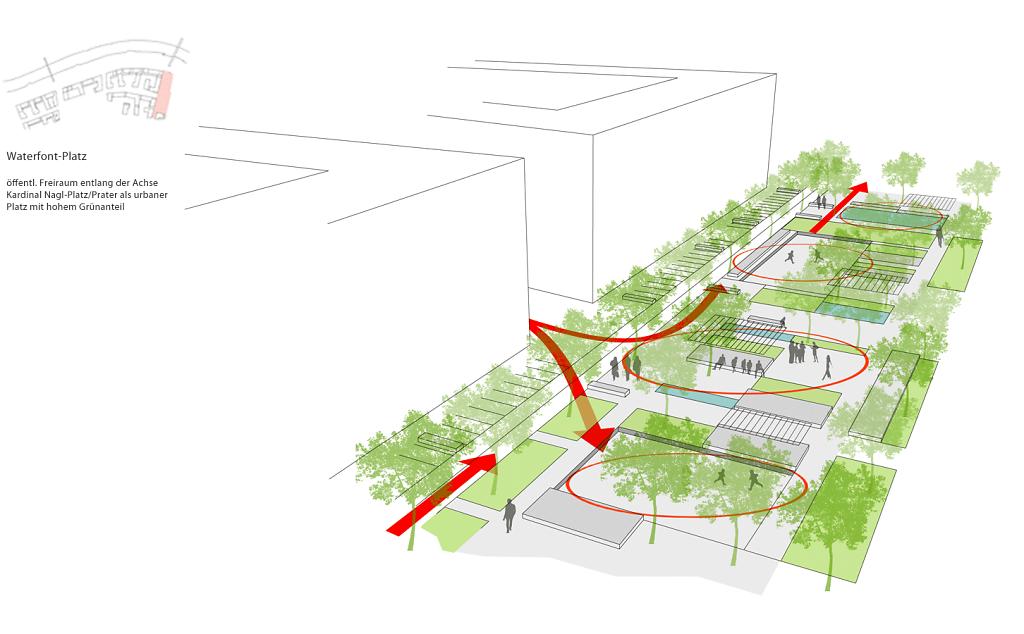 Systematik Waterfront-Platz