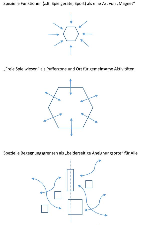 Mehrfachnutzung mit klaren Strukturen und Spielregeln und ohne Zäune