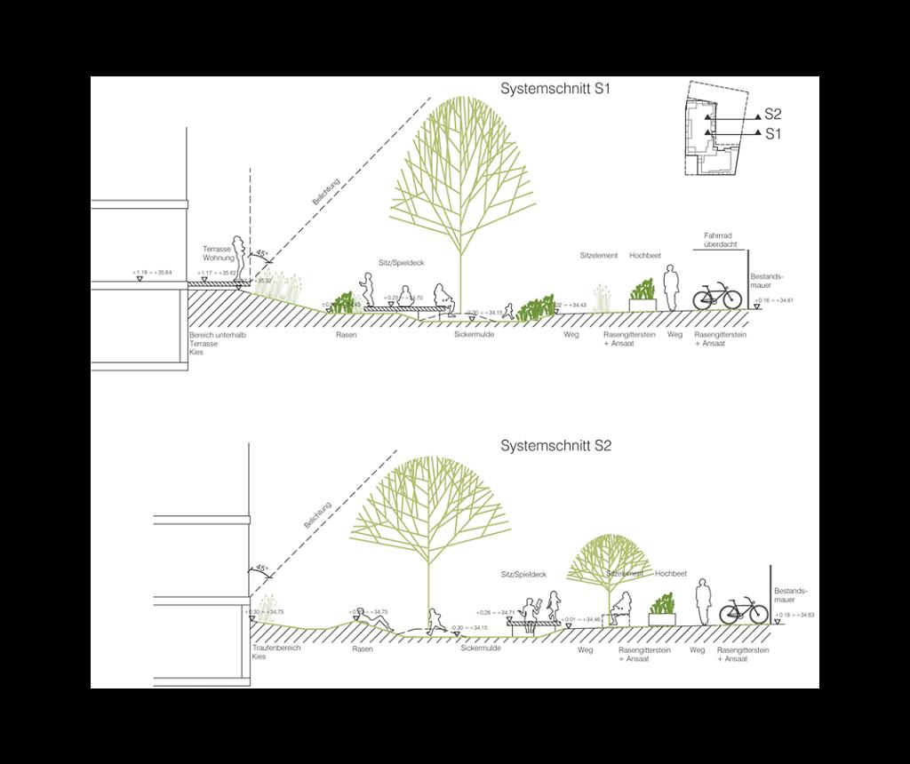 Systemschnitt | urbaner Wellengang